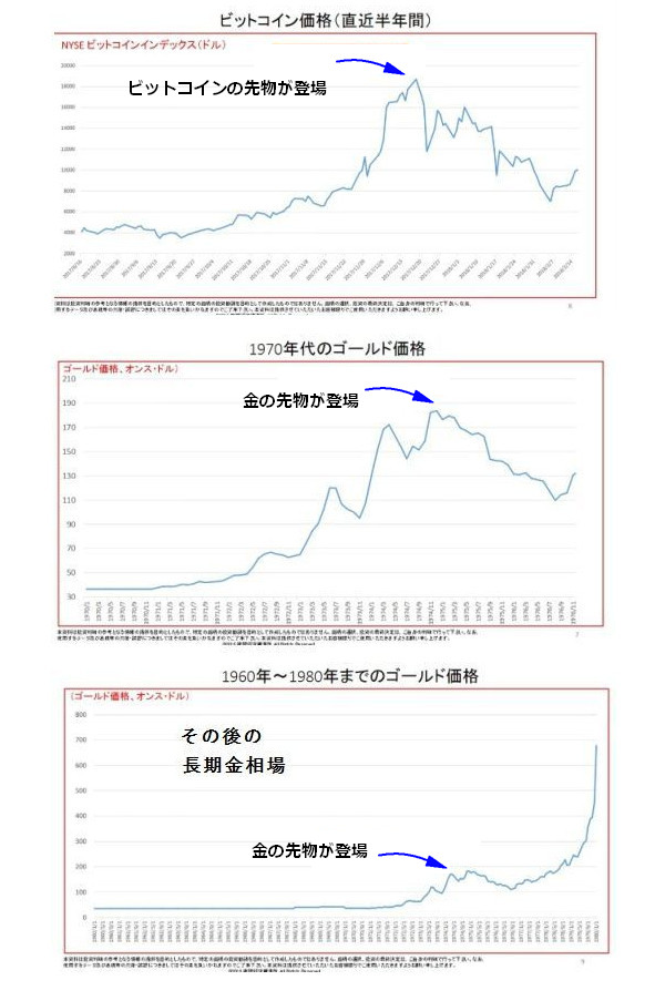 ビットコインと金の値動きグラフ