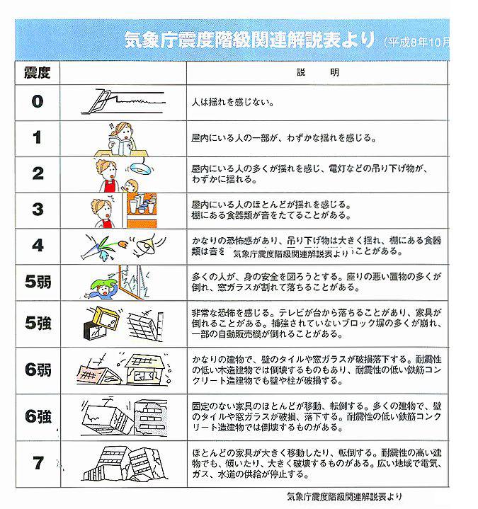 震度階級説明表