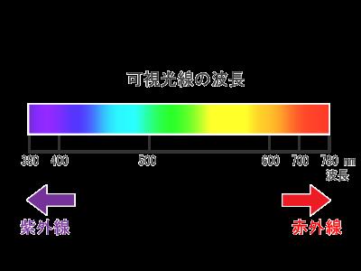 可視光線の説明図