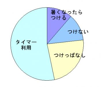 エアコンの使い方統計の円グラフ