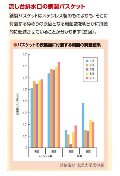 銅排水バスケットの殺菌力グラフ