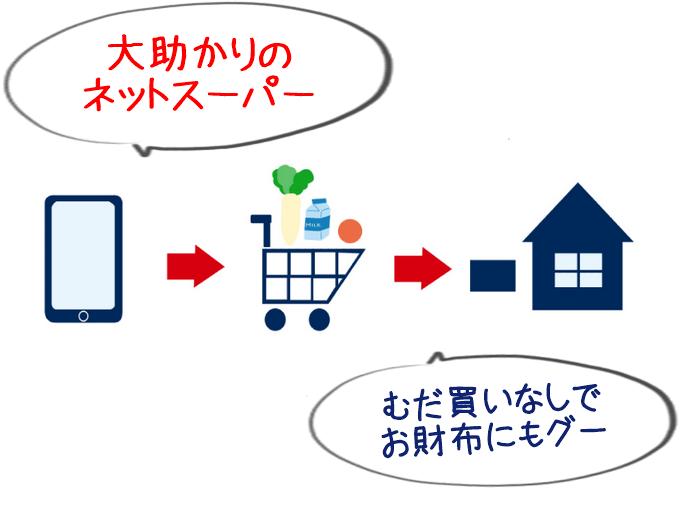 便利なネットスーパー、無駄買いもせずお財布にもグー